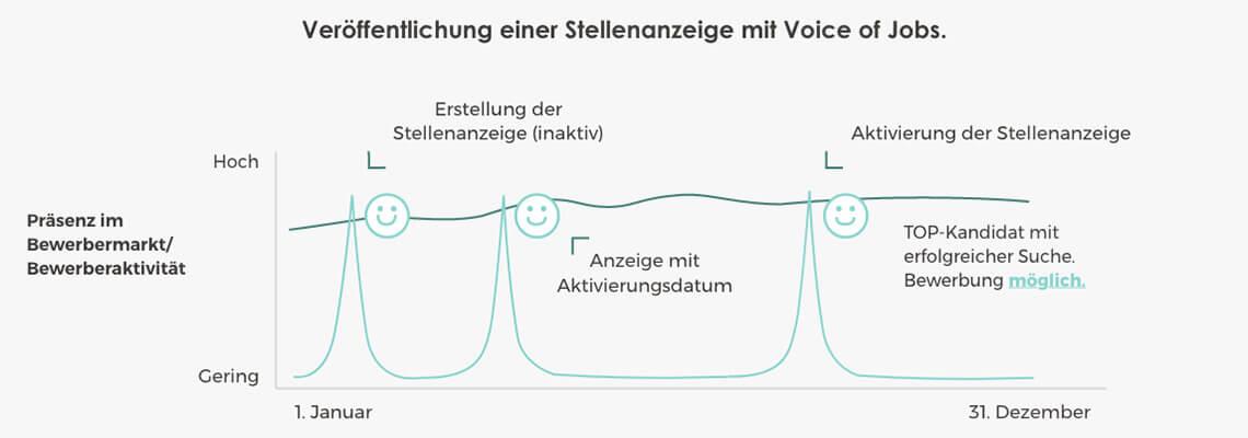 Veröffentlichung einer Stellenanzeige mit Voice of Jobs.